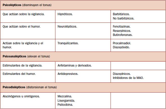 Figura 1. Clasificación de las drogas según el efecto principal que producen en el consumidor. Jean Delay, 1958.