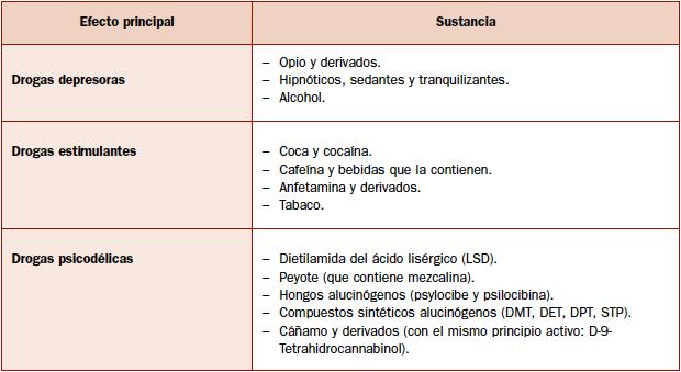 Figura 2. Sustancias según sus efectos.